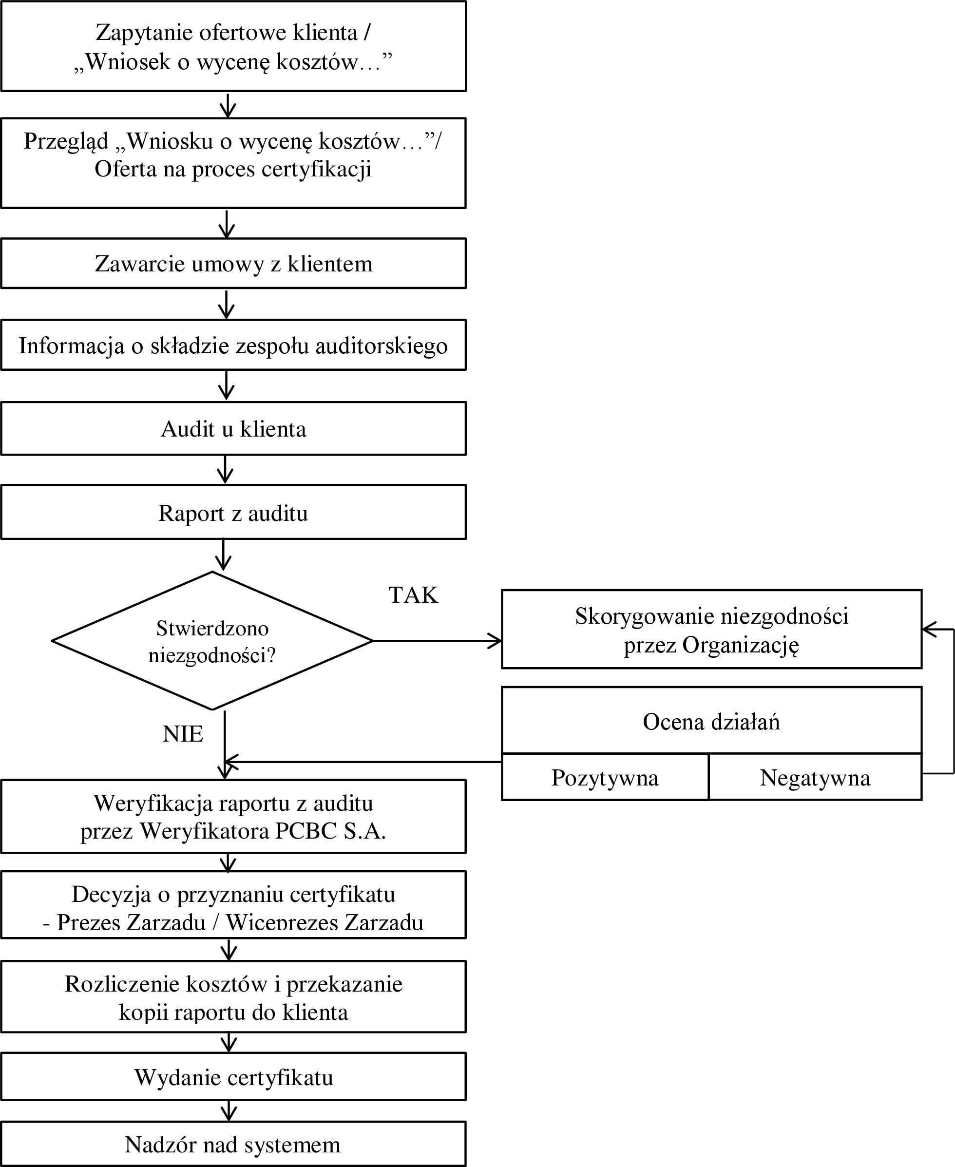 schemat procesu certyfikacji systemów zarządzania PCBC