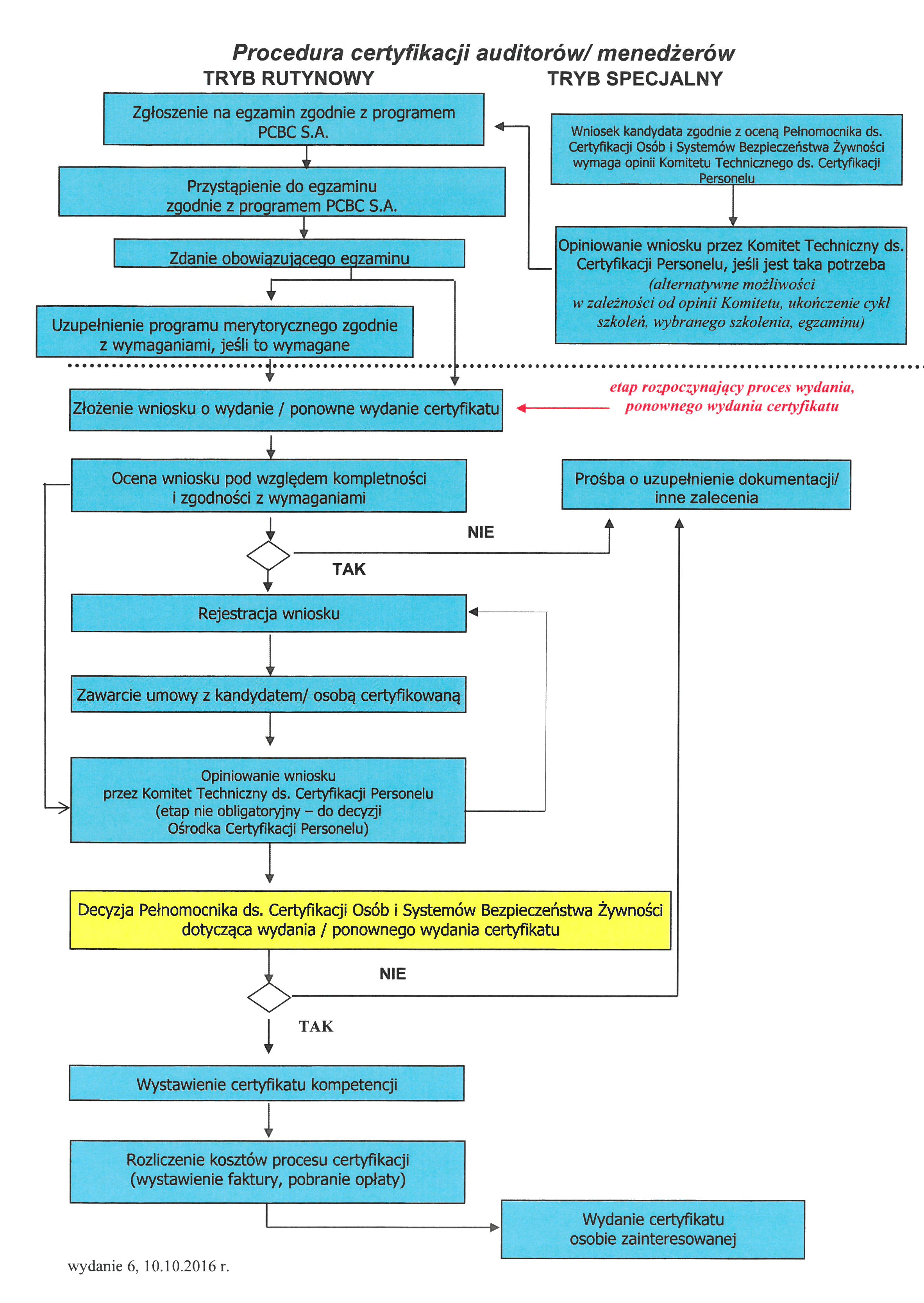 procedura_certyfikacji_auditorów_menadzerów