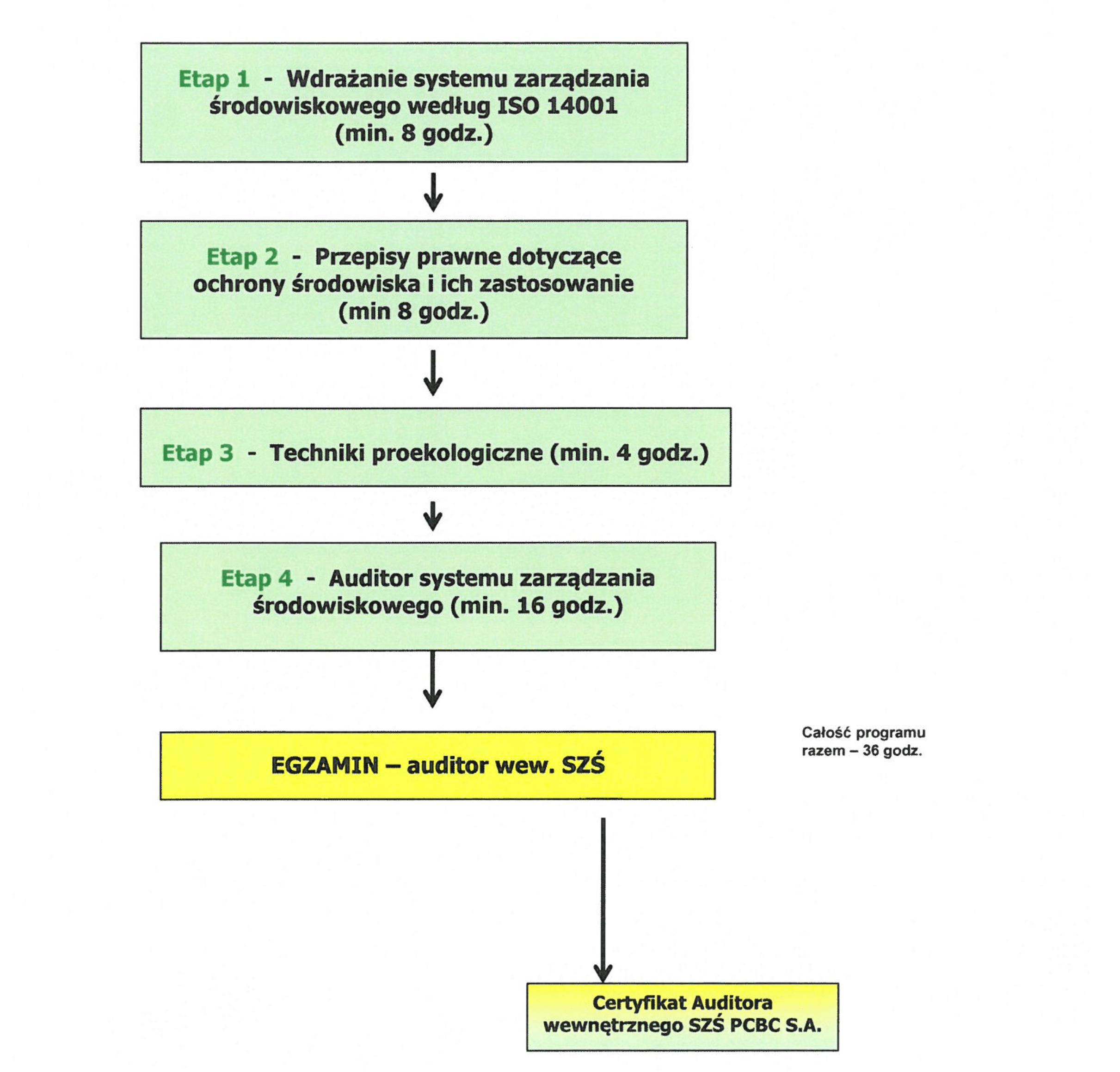 Program certyfikacji-auditor wew. SZŚ