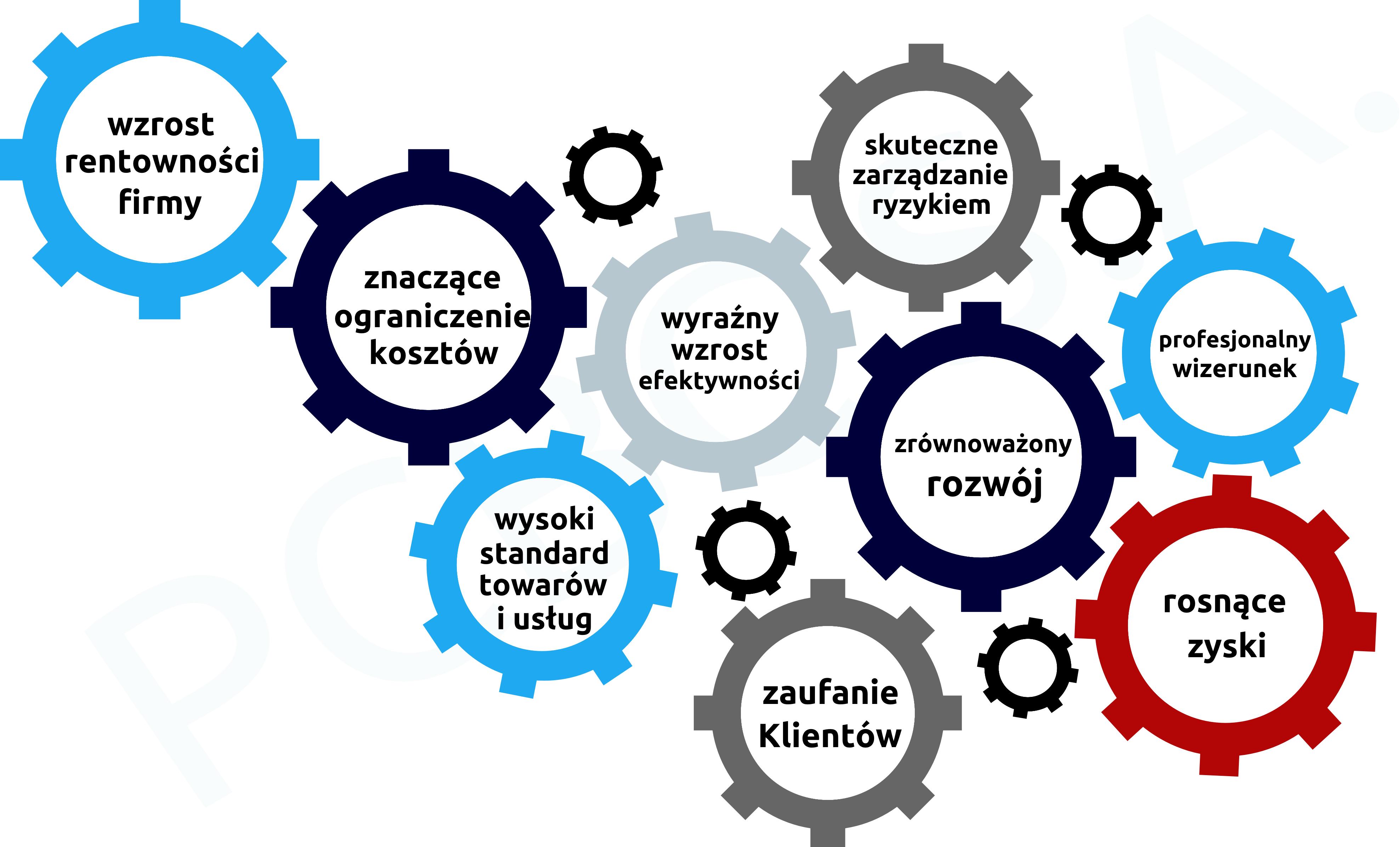 infografika_cert_systemów PCBC