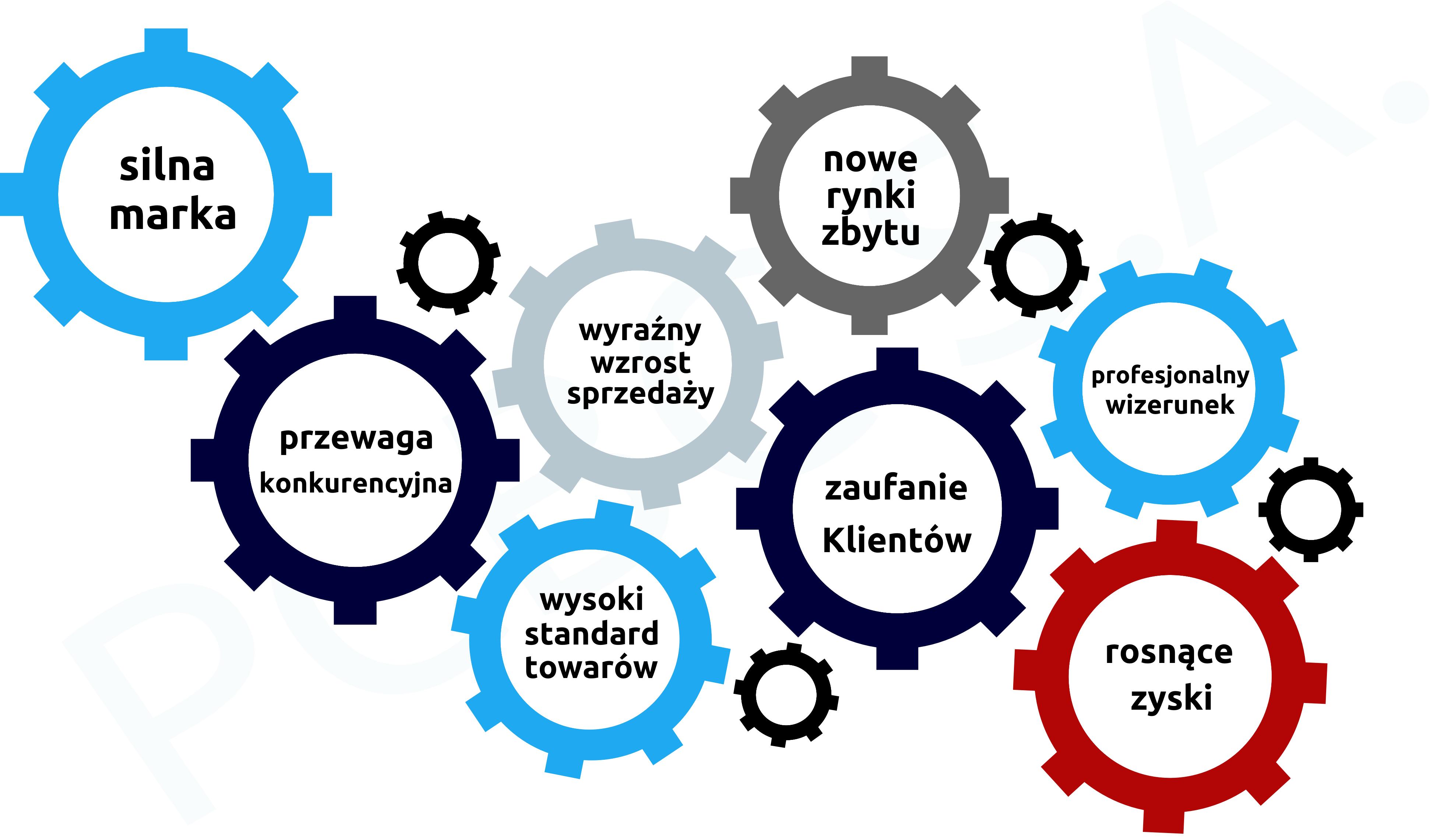 infografika_cert_wyrobów PCBC S.A.